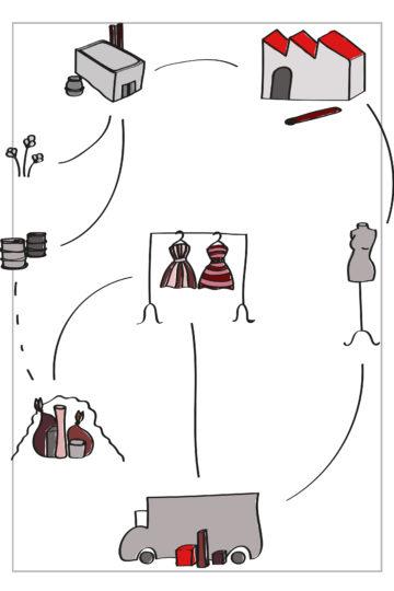 Über: die Herstellungskette von Textilien